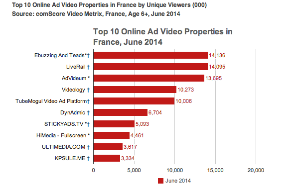 ComScore Market Rankings for France