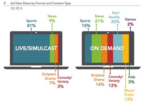 Ad View Share Format and Content Type