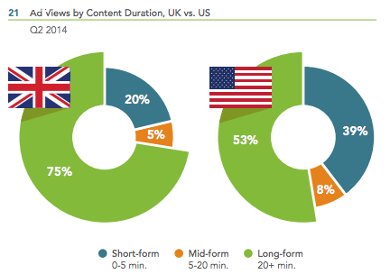 Ads Viewed by Content Duration