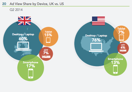 UK and US Ad View Share by Device Comparison