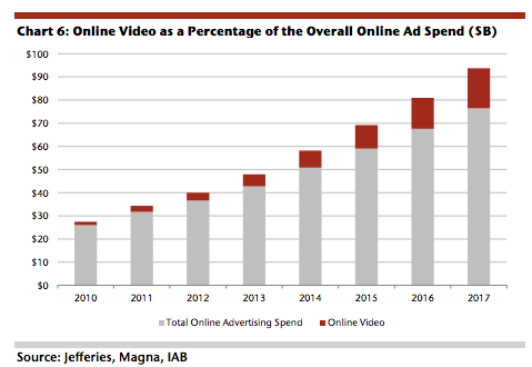 Video Advertising as a Proportion of Ad Spend
