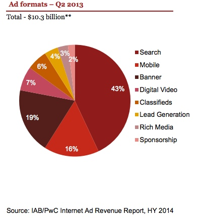 IAB US Advertising Break Down
