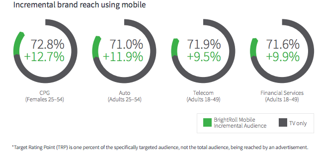 Reach Using Mobile