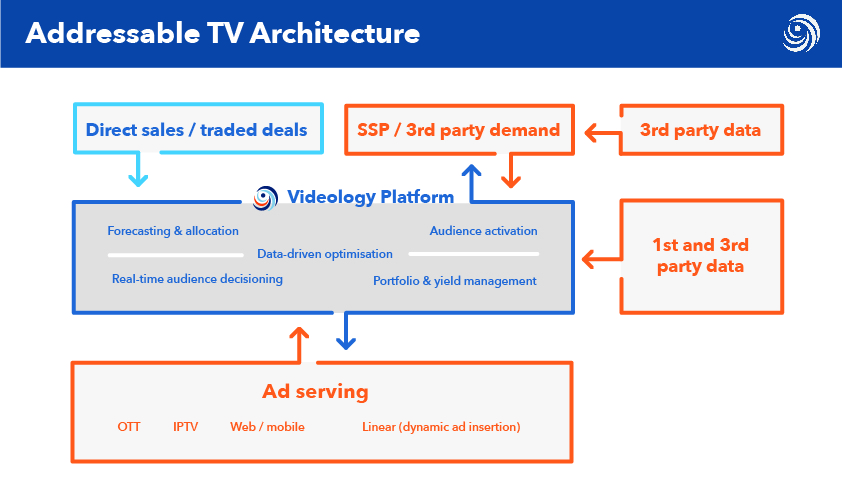 Videology - Addressable TV Architecture