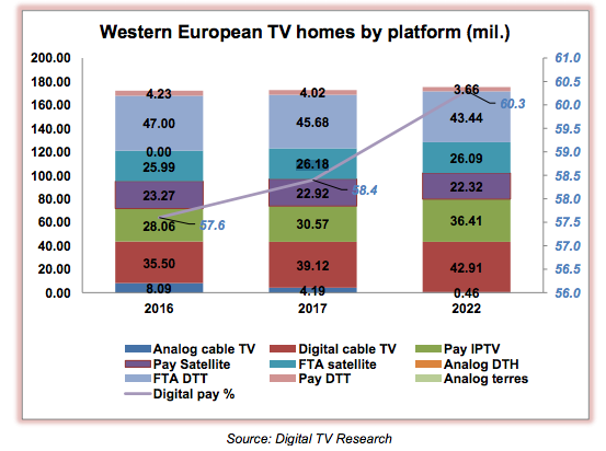 Western European Pay TV Subscribers