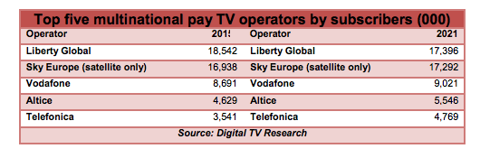 Pay TV Operators - Western Europe