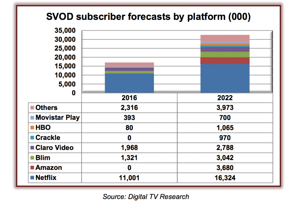 SVOD subscriber forecasts by platform