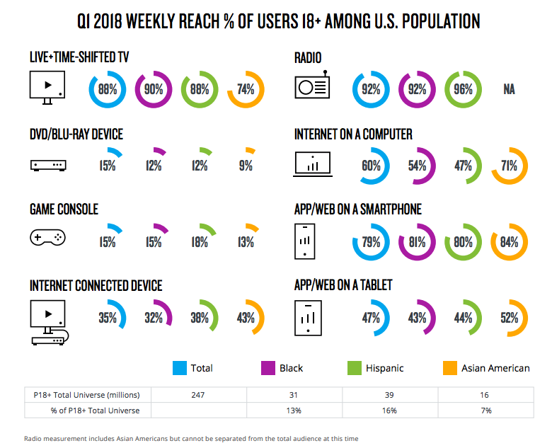 US Media Reach by Platform Q1 2018