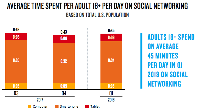 Social Media Consumption in the US Q1 2018