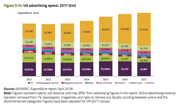 UK Advertising Spend