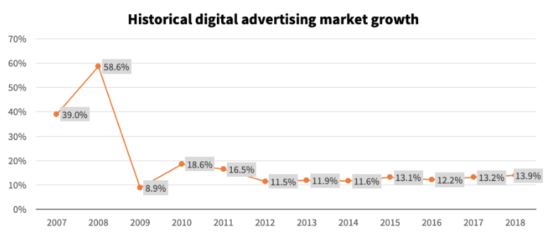 Ad Market Growth