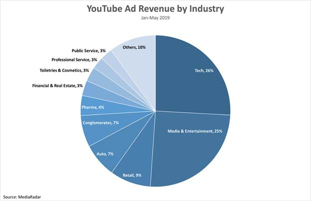 YouTube Spending
